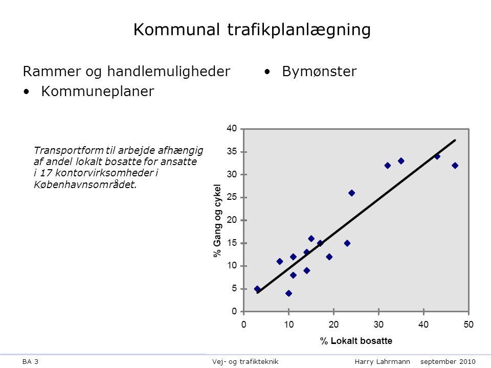 BA 3Harry Lahrmannseptember 2010 Vej- og trafikteknik Kommunal trafikplanlægning Rammer og handlemuligheder Kommuneplaner Bymønster Transportform til arbejde afhængig af andel lokalt bosatte for ansatte i 17 kontorvirksomheder i Københavnsområdet.