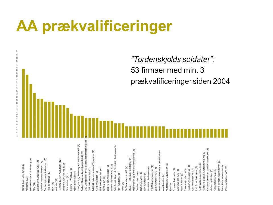 AA prækvalificeringer Tordenskjolds soldater : 53 firmaer med min. 3 prækvalificeringer siden 2004