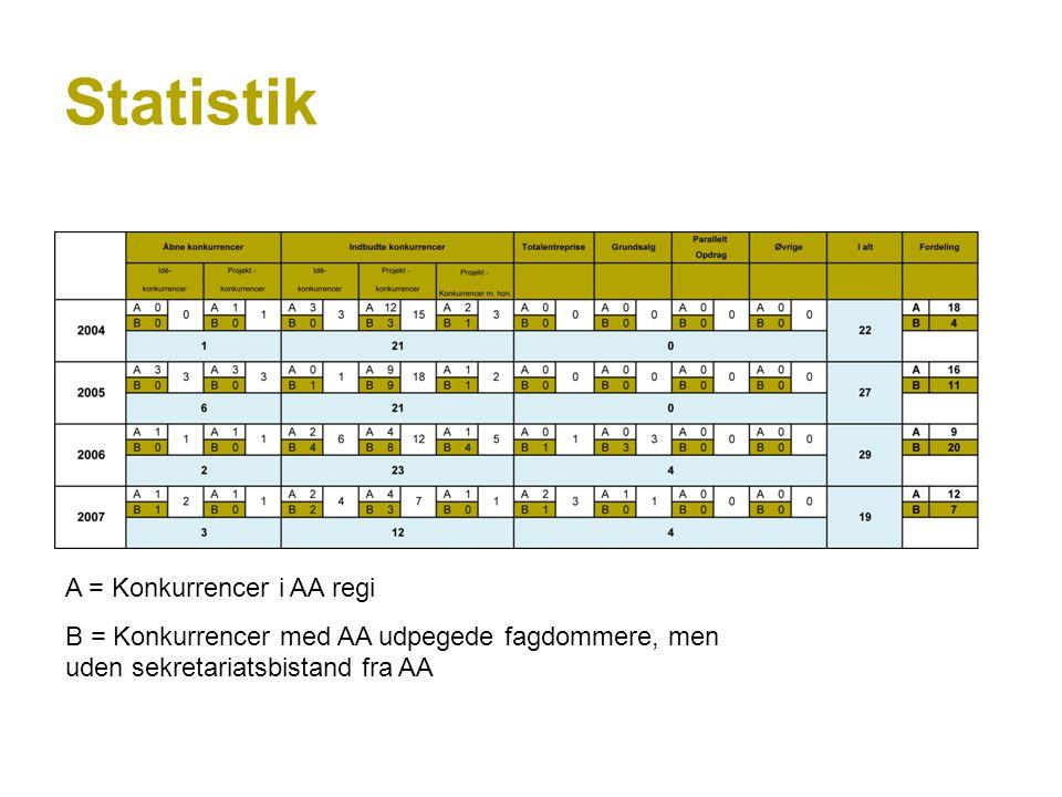 Statistik A = Konkurrencer i AA regi B = Konkurrencer med AA udpegede fagdommere, men uden sekretariatsbistand fra AA