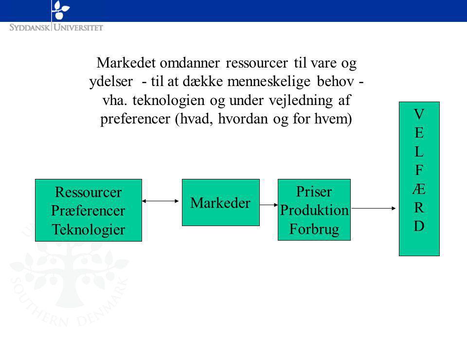 Ressourcer Præferencer Teknologier Markeder Priser Produktion Forbrug VELFÆRDVELFÆRD Markedet omdanner ressourcer til vare og ydelser - til at dække menneskelige behov - vha.