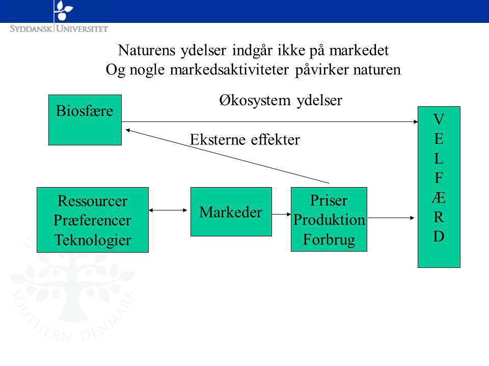 Biosfære Ressourcer Præferencer Teknologier Markeder Priser Produktion Forbrug VELFÆRDVELFÆRD Økosystem ydelser Eksterne effekter Naturens ydelser indgår ikke på markedet Og nogle markedsaktiviteter påvirker naturen
