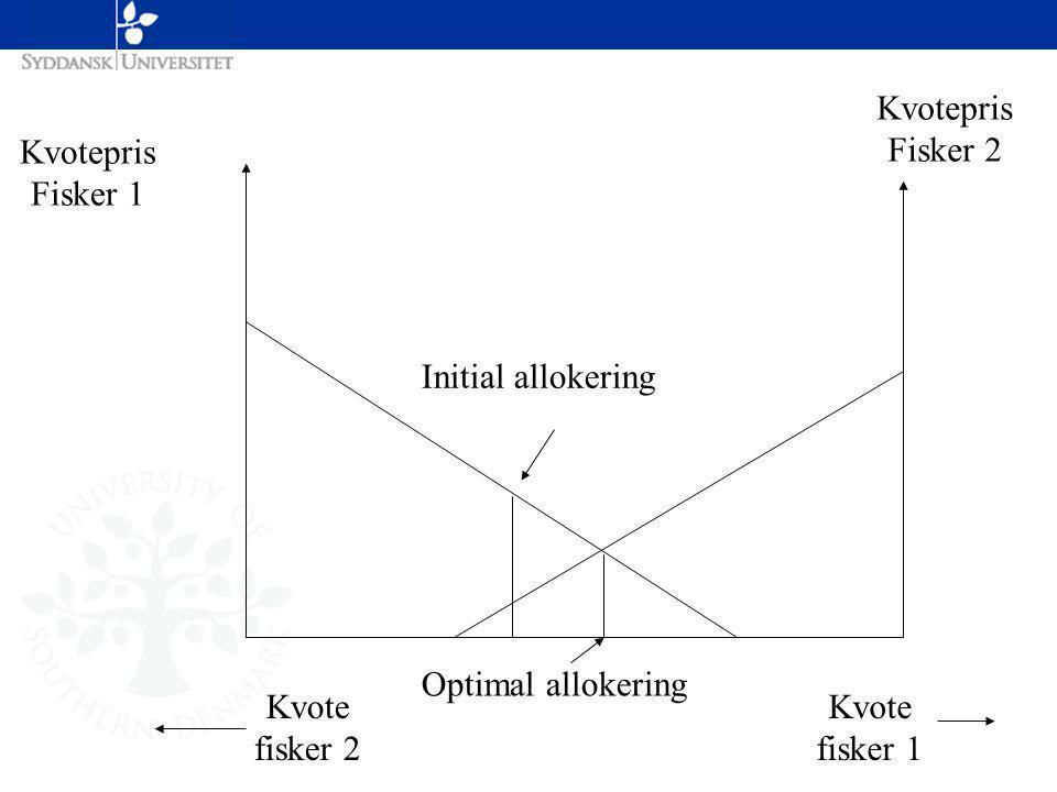 Kvotepris Fisker 1 Kvotepris Fisker 2 Optimal allokering Kvote fisker 1 Kvote fisker 2 Initial allokering