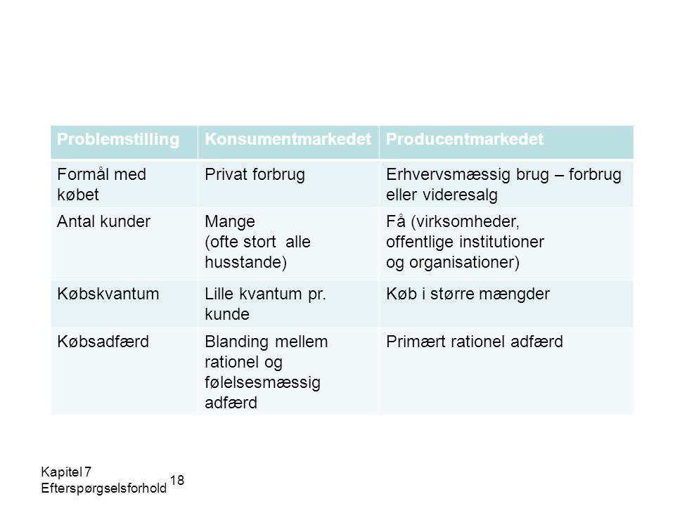 18 ProblemstillingKonsumentmarkedetProducentmarkedet Formål med købet Privat forbrugErhvervsmæssig brug – forbrug eller videresalg Antal kunderMange (