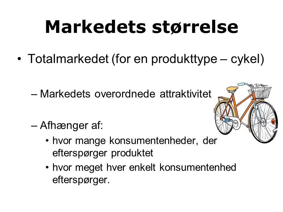Markedets størrelse Totalmarkedet (for en produkttype – cykel) –Markedets overordnede attraktivitet –Afhænger af: hvor mange konsumentenheder, der efterspørger produktet hvor meget hver enkelt konsumentenhed efterspørger.