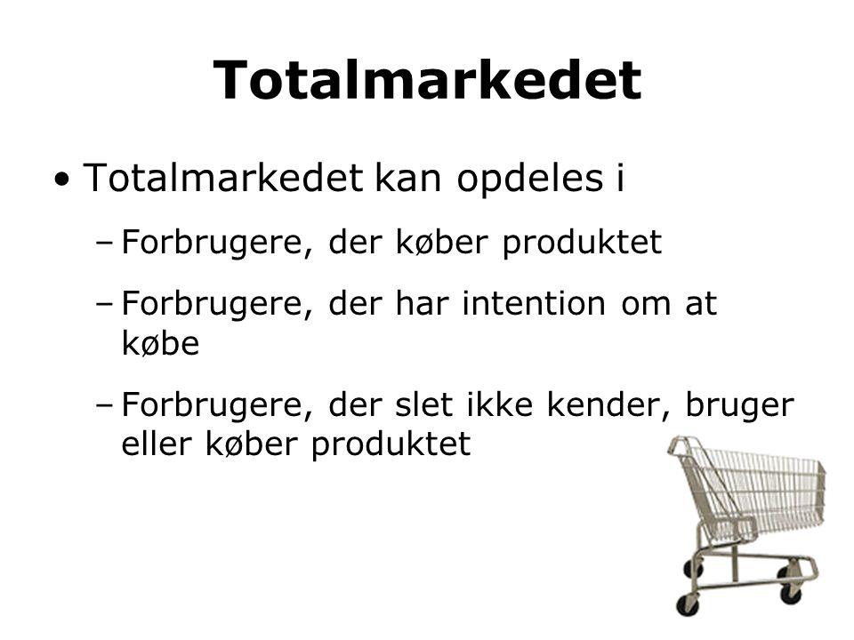 Totalmarkedet Totalmarkedet kan opdeles i –Forbrugere, der køber produktet –Forbrugere, der har intention om at købe –Forbrugere, der slet ikke kender, bruger eller køber produktet