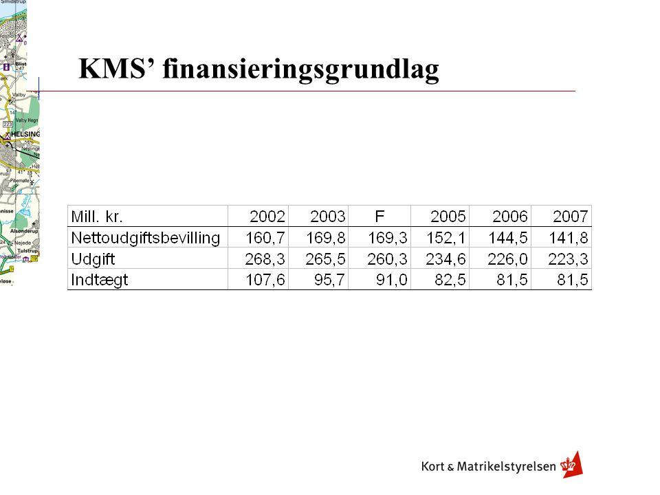 KMS' finansieringsgrundlag