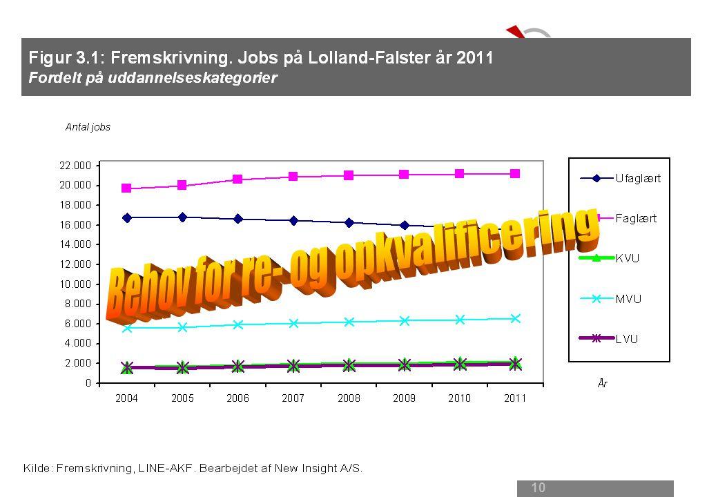 9 Mod 2011 Fald: Landbrug og jern- metalindustri Svag vækst: Bygge- anlæg og fremstilling Stigning: Offentlige sektor, serviceerhverv og transport -200 +250 +800 +1.300