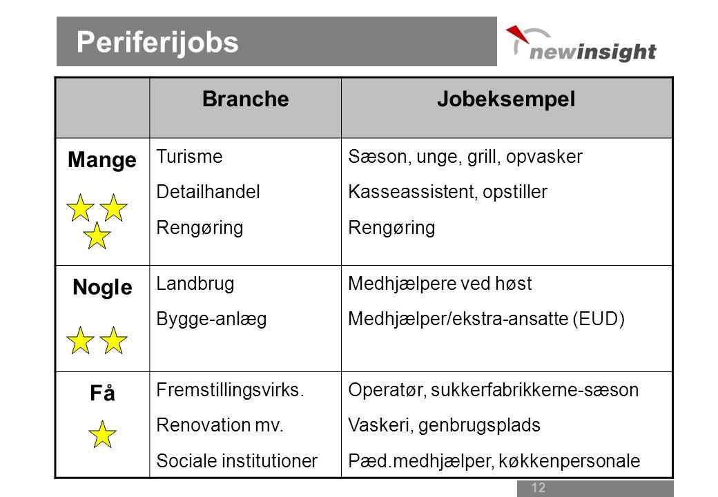 11 Jobtyper Kernejobs Centrale arbejdsfunktioner Fast - fuldtid Uddannelse som udgangskort, fx sosu Personlige kvalifikationer tages for givet Periferijobs Smallere jobs Vigtige opgaver, men mindre krav Sæson - deltid Personlige kvalifikationer i fokus Motivation, ansvarlighed, fleksibilitet, stabilitet Lav løn