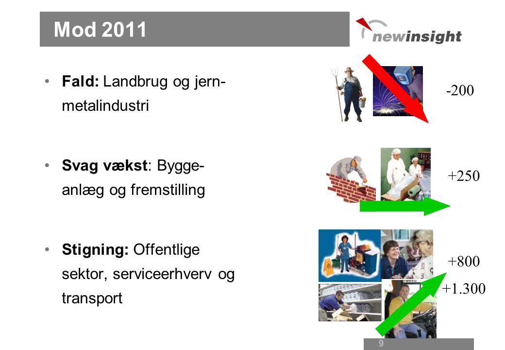 8 Efterspørgsel I dag: 45.100 job på Lolland og Falster Flere jobs på vej.