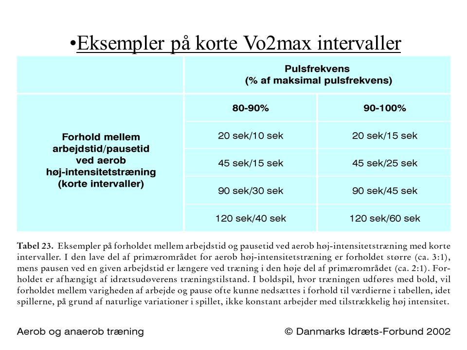 Eksempler på korte Vo2max intervaller