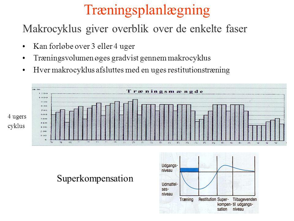 Træningsplanlægning Makrocyklus giver overblik over de enkelte faser Kan forløbe over 3 eller 4 uger Træningsvolumen øges gradvist gennem makrocyklus