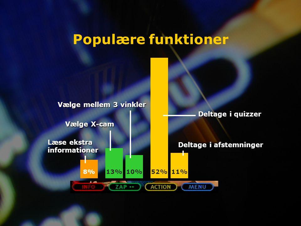 Populære funktioner 8%13%10%52%11% Læse ekstra informationer Vælge X-cam Vælge mellem 3 vinkler Deltage i quizzer Deltage i afstemninger