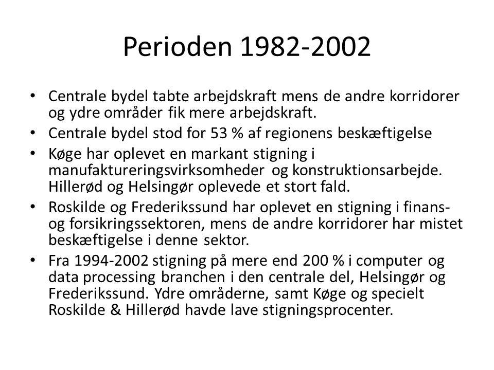 Perioden 1982-2002 Centrale bydel tabte arbejdskraft mens de andre korridorer og ydre områder fik mere arbejdskraft.