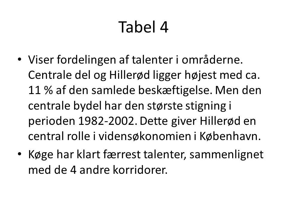 Tabel 4 Viser fordelingen af talenter i områderne.