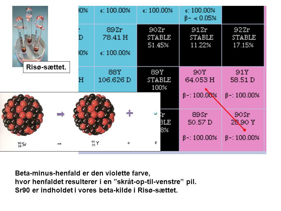 Beta-minus-henfald er den violette farve, hvor henfaldet resulterer i en skråt-op-til-venstre pil.