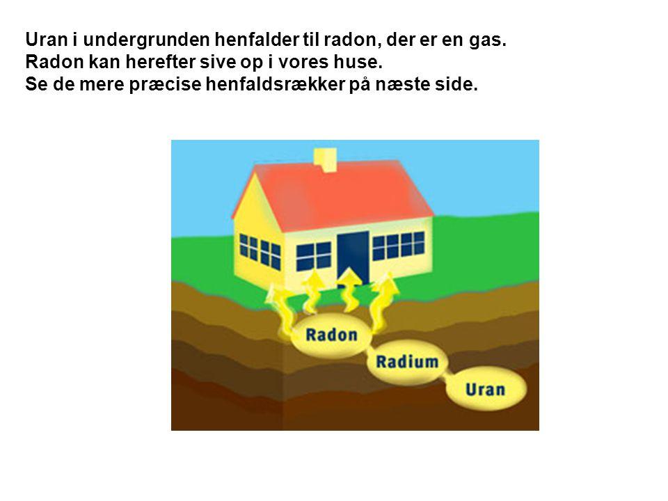Uran i undergrunden henfalder til radon, der er en gas.