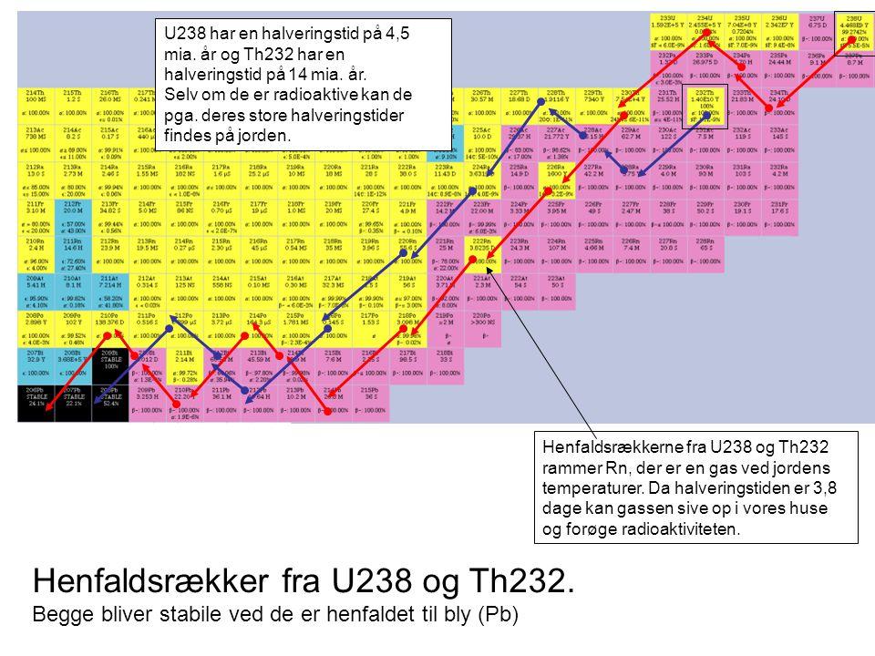Henfaldsrækkerne fra U238 og Th232 rammer Rn, der er en gas ved jordens temperaturer.