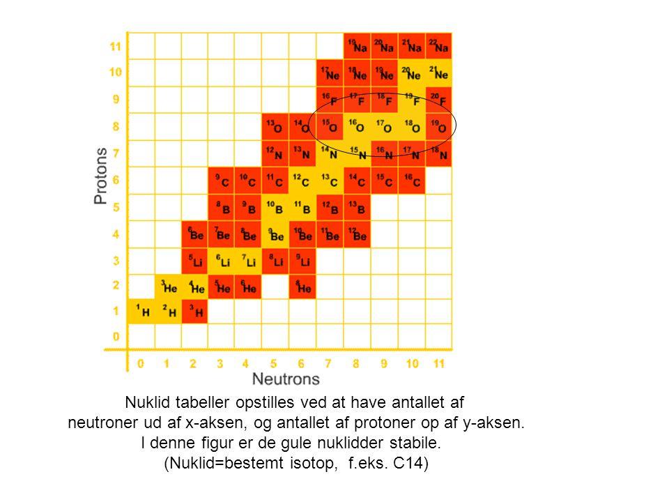 Nuklid tabeller opstilles ved at have antallet af neutroner ud af x-aksen, og antallet af protoner op af y-aksen.