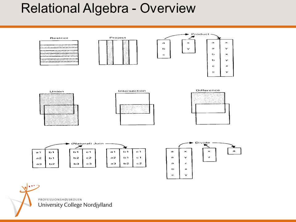 Relational Algebra - Overview