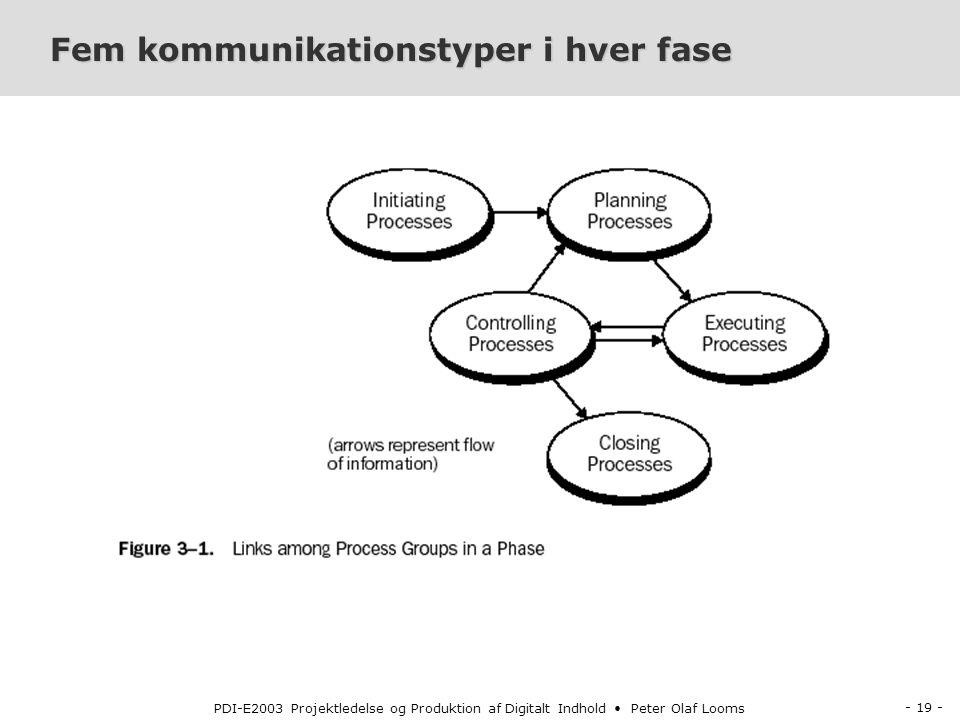 - 19 - PDI-E2003 Projektledelse og Produktion af Digitalt Indhold Peter Olaf Looms Fem kommunikationstyper i hver fase