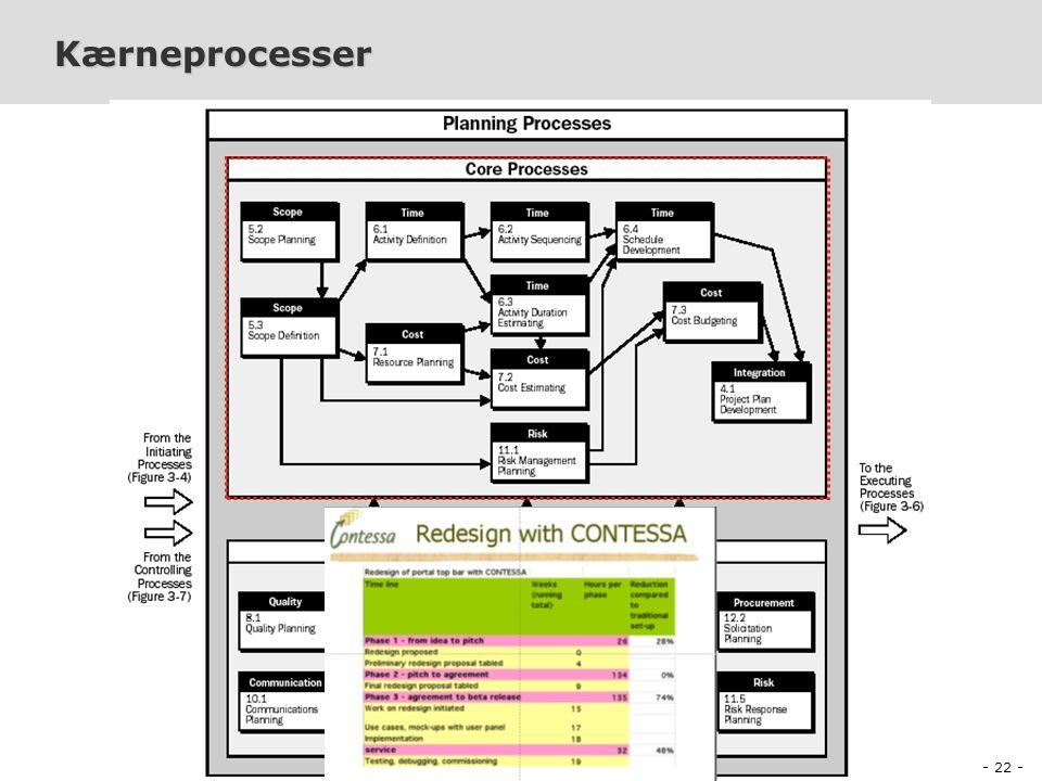 - 22 - PDI-E2003 Projektledelse og Produktion af Digitalt Indhold Peter Olaf Looms Kærneprocesser