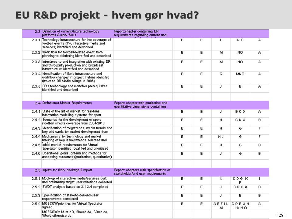 - 29 - PDI-E2003 Projektledelse og Produktion af Digitalt Indhold Peter Olaf Looms EU R&D projekt - hvem gør hvad