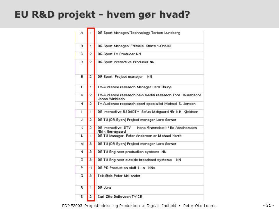 - 31 - PDI-E2003 Projektledelse og Produktion af Digitalt Indhold Peter Olaf Looms EU R&D projekt - hvem gør hvad