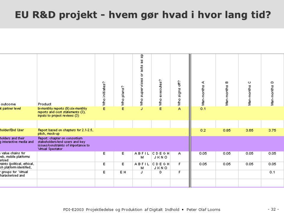 - 32 - PDI-E2003 Projektledelse og Produktion af Digitalt Indhold Peter Olaf Looms EU R&D projekt - hvem gør hvad i hvor lang tid