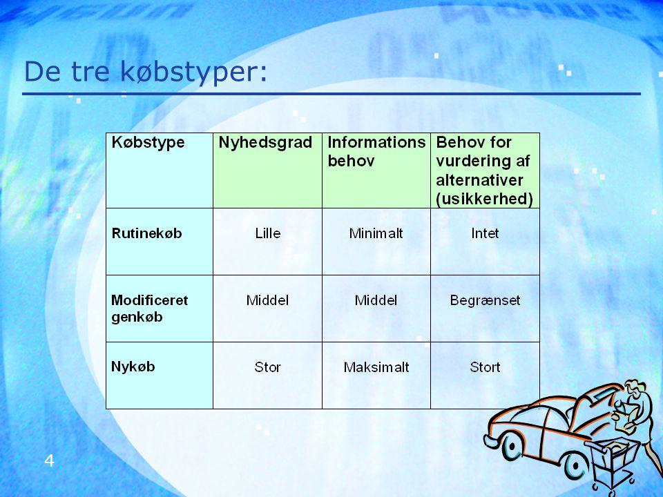 5 Analyse af købscentret giver vigtig viden Hvem deltager i købsbeslutningsprocessen.