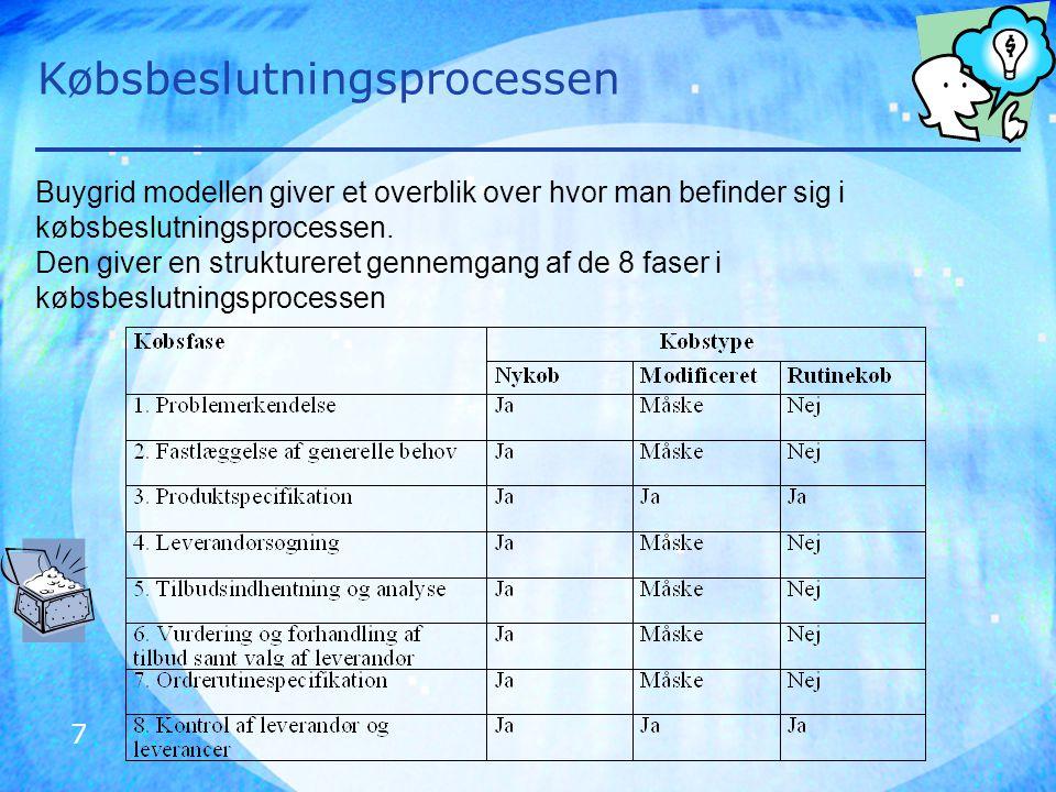7 Købsbeslutningsprocessen Buygrid modellen giver et overblik over hvor man befinder sig i købsbeslutningsprocessen. Den giver en struktureret gennemg