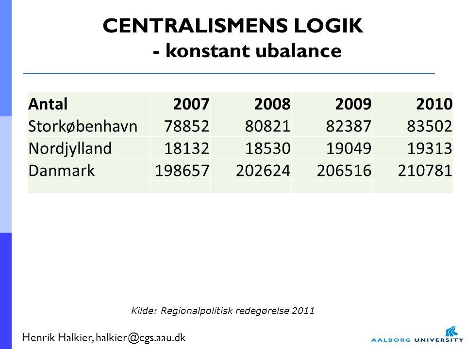 Henrik Halkier, halkier@cgs.aau.dk Antal2007200820092010 Storkøbenhavn78852808218238783502 Nordjylland18132185301904919313 Danmark198657202624206516210781 Andel2007200820092010 Storkøbenhavn40 Nordjylland9999 Danmark100 CENTRALISMENS LOGIK - konstant ubalance Kilde: Regionalpolitisk redegørelse 2011