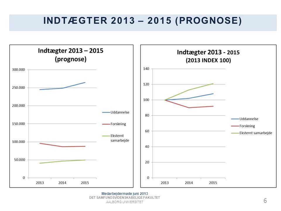 6 INDTÆGTER 2013 – 2015 (PROGNOSE) Medarbejdermøde juni 2013 DET SAMFUNDSVIDENSKABELIGE FAKULTET AALBORG UNIVERSITET