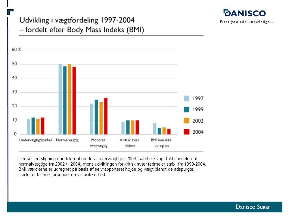 Der ses en stigning i andelen af moderat overvægtige i 2004, samt et svagt fald i andelen af normalvægtige fra 2002 til 2004, mens udviklingen for kritisk svær fedme er stabil fra 1999-2004.