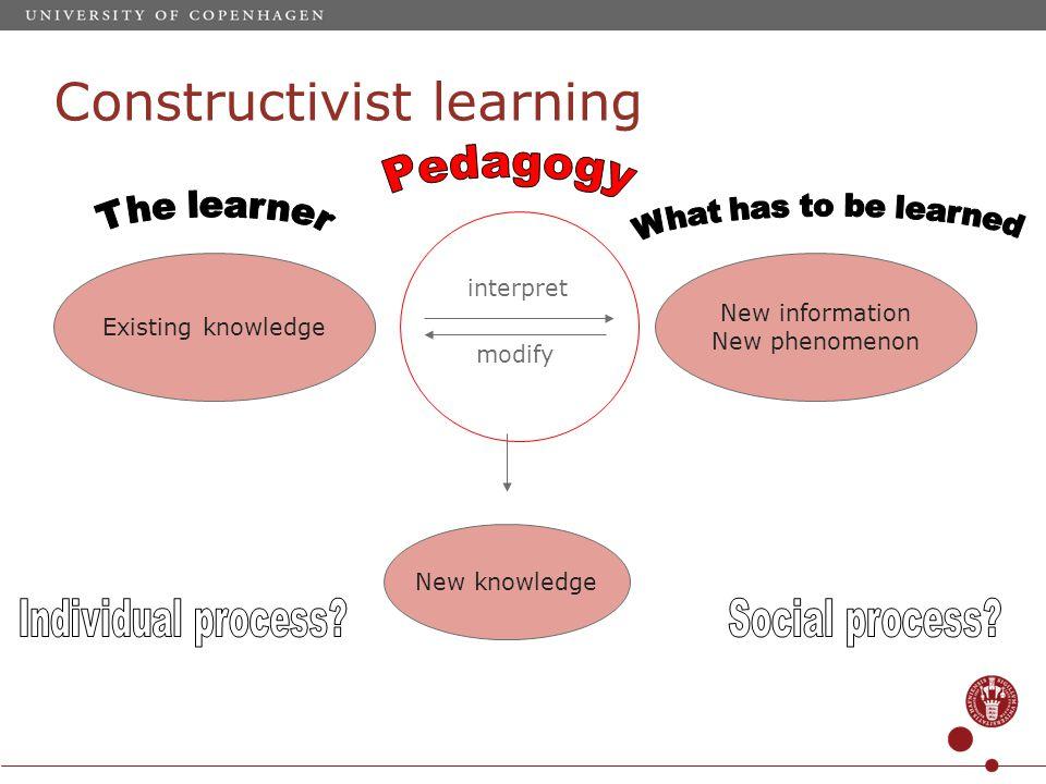 Constructivist learning Existing knowledge New information New phenomenon interpret modify New knowledge