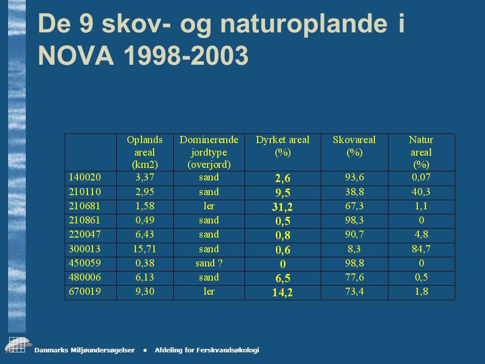 Danmarks Miljøundersøgelser Afdeling for Ferskvandsøkologi