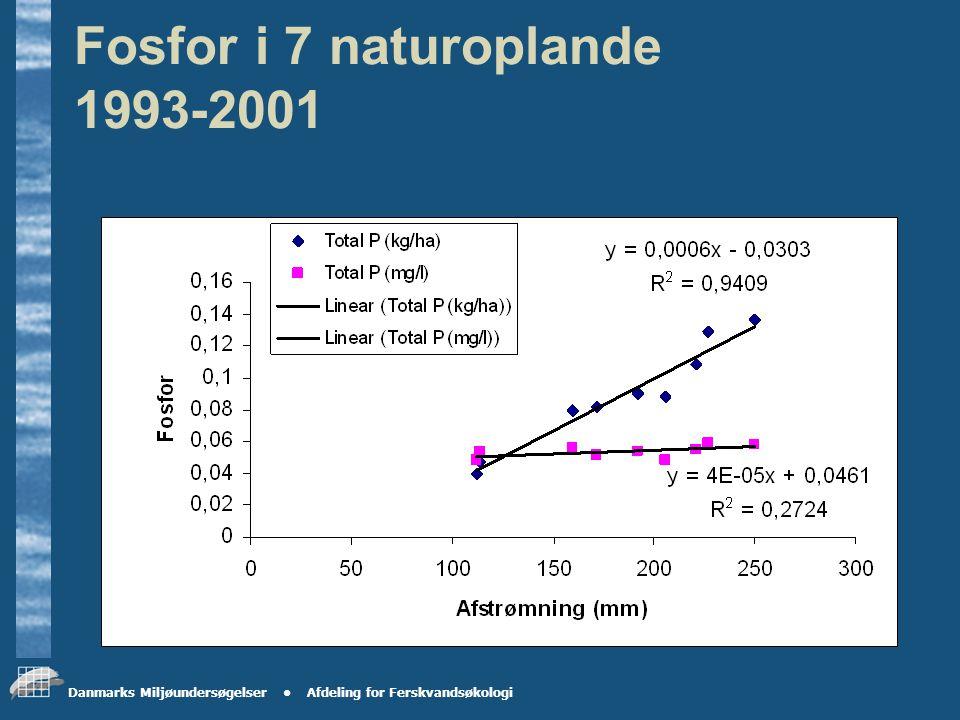 Danmarks Miljøundersøgelser Afdeling for Ferskvandsøkologi Kvælstof i 7 naturoplande (1993-2001)