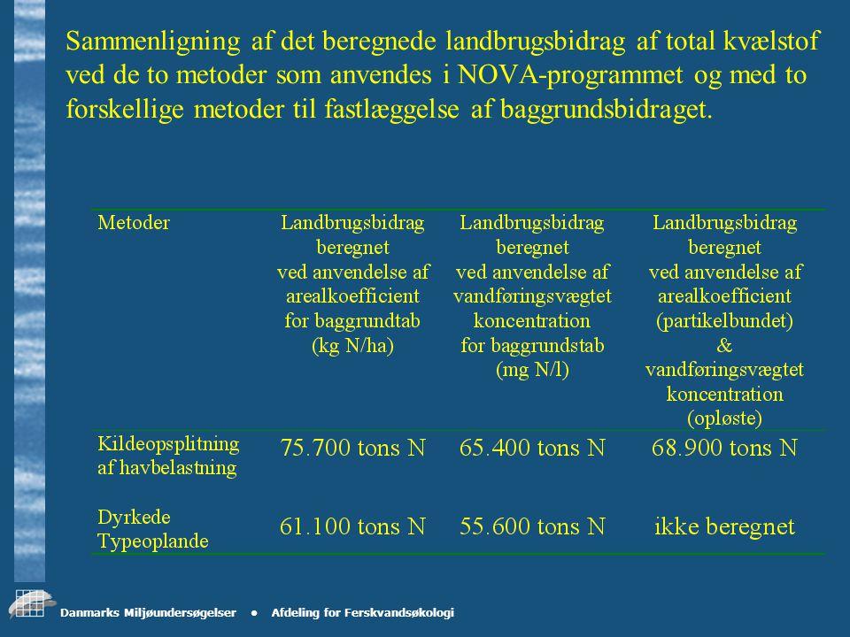 Danmarks Miljøundersøgelser Afdeling for Ferskvandsøkologi Opløst orhofosfat og PP fra syv naturoplande