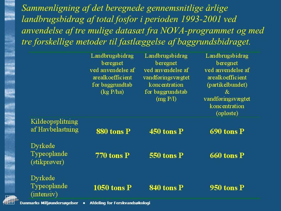 Danmarks Miljøundersøgelser Afdeling for Ferskvandsøkologi Sammenligning af det beregnede landbrugsbidrag af total kvælstof ved de to metoder som anvendes i NOVA-programmet og med to forskellige metoder til fastlæggelse af baggrundsbidraget.