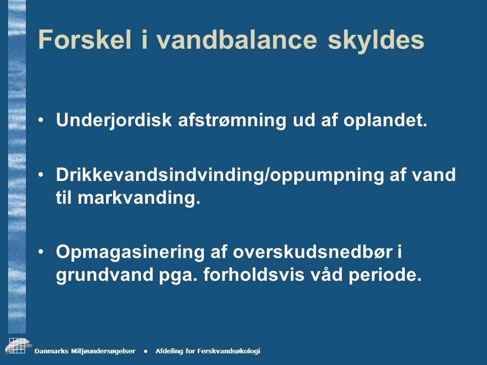 Danmarks Miljøundersøgelser Afdeling for Ferskvandsøkologi Vandbalance for oplande