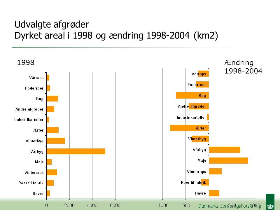 Danmarks JordbrugsForskning Udvalgte afgrøder Dyrket areal i 1998 og ændring 1998-2004 (km2) 1998Ændring 1998-2004