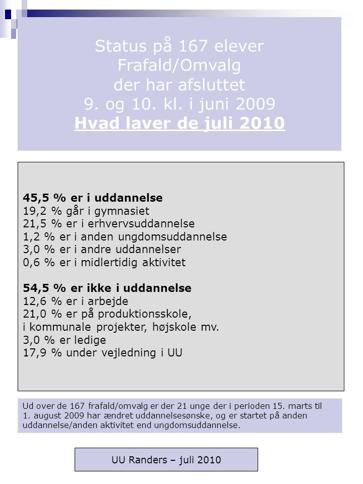 Status på 167 elever Frafald/Omvalg der har afsluttet 9.