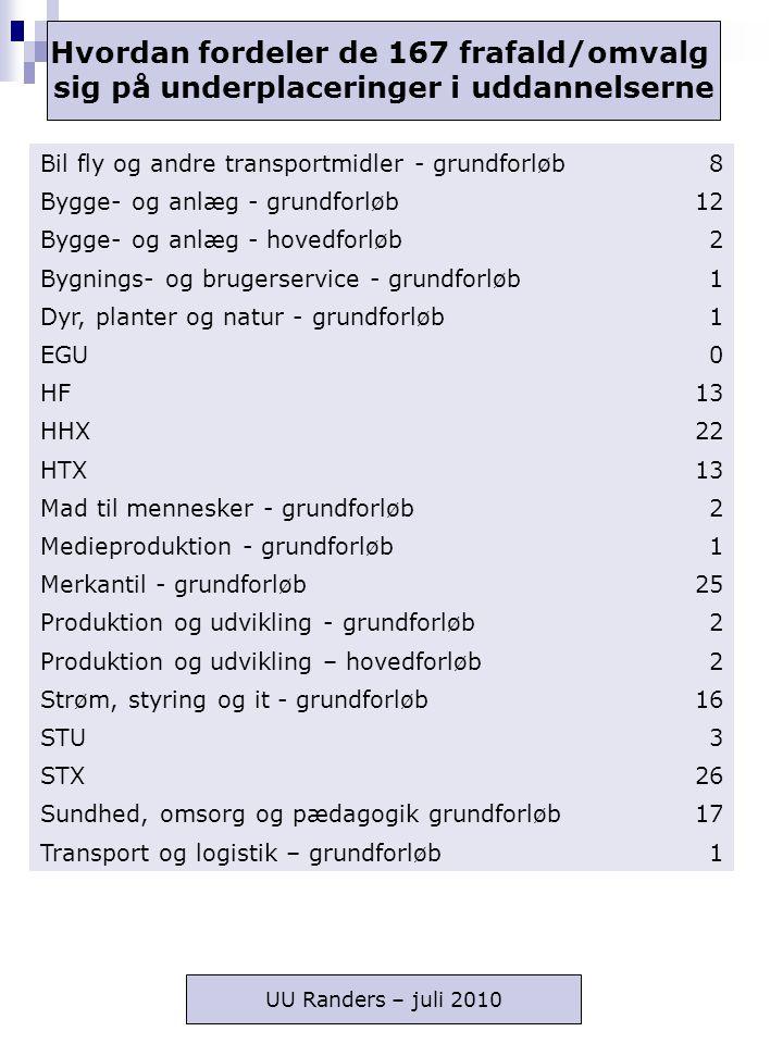 Bil fly og andre transportmidler - grundforløb8 Bygge- og anlæg - grundforløb12 Bygge- og anlæg - hovedforløb2 Bygnings- og brugerservice - grundforløb1 Dyr, planter og natur - grundforløb1 EGU0 HF13 HHX22 HTX13 Mad til mennesker - grundforløb2 Medieproduktion - grundforløb1 Merkantil - grundforløb25 Produktion og udvikling - grundforløb2 Produktion og udvikling – hovedforløb2 Strøm, styring og it - grundforløb16 STU3 STX26 Sundhed, omsorg og pædagogik grundforløb17 Transport og logistik – grundforløb1 Hvordan fordeler de 167 frafald/omvalg sig på underplaceringer i uddannelserne UU Randers – juli 2010