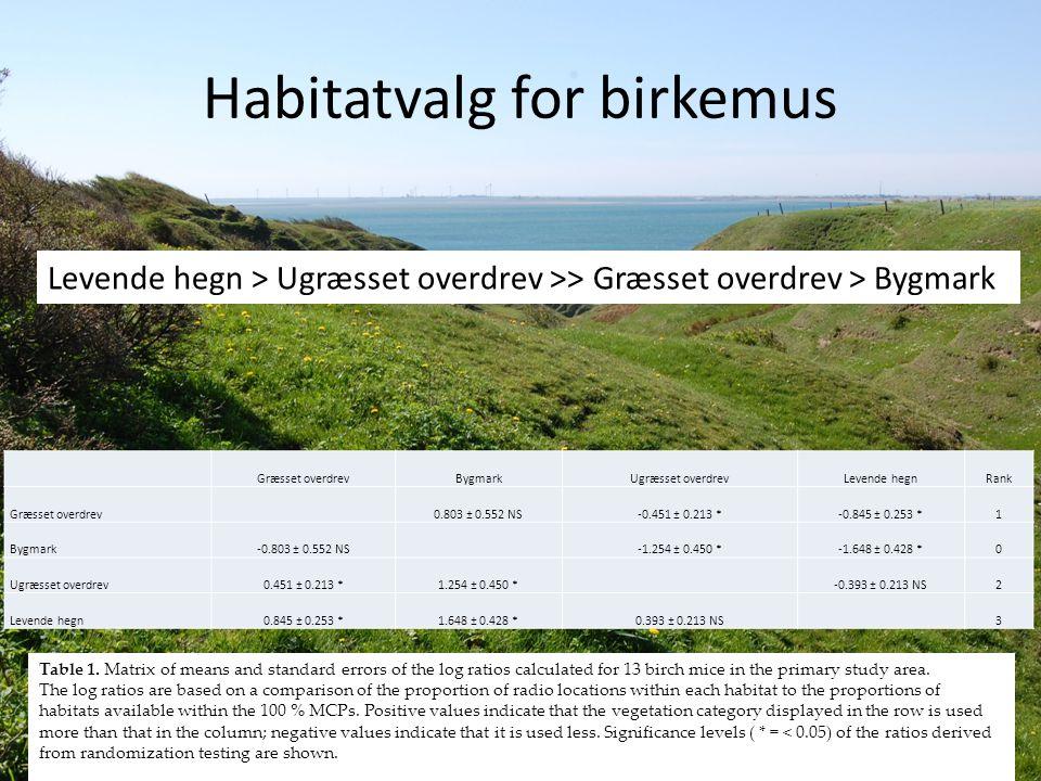 Habitatvalg for birkemus Græsset overdrevBygmarkUgræsset overdrevLevende hegnRank Græsset overdrev 0.803 ± 0.552 NS-0.451 ± 0.213 *-0.845 ± 0.253 *1 Bygmark-0.803 ± 0.552 NS -1.254 ± 0.450 *-1.648 ± 0.428 *0 Ugræsset overdrev0.451 ± 0.213 *1.254 ± 0.450 * -0.393 ± 0.213 NS2 Levende hegn0.845 ± 0.253 *1.648 ± 0.428 *0.393 ± 0.213 NS 3 Table 1.