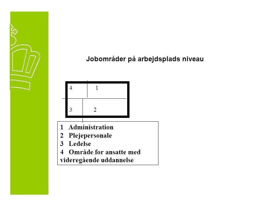 4 1 3 2 1 Administration 2 Plejepersonale 3 Ledelse 4 Område for ansatte med videregående uddannelse Jobområder på arbejdsplads niveau