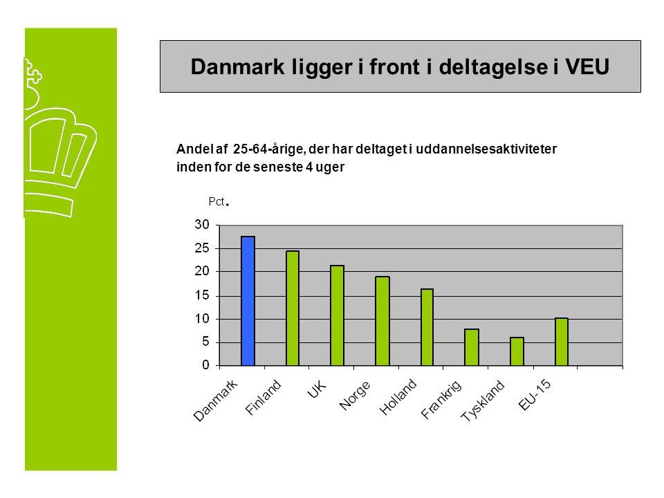 Danmark ligger i front i deltagelse i VEU Andel af 25-64-årige, der har deltaget i uddannelsesaktiviteter inden for de seneste 4 uger Pct.