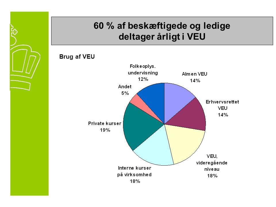 60 % af beskæftigede og ledige deltager årligt i VEU Brug af VEU