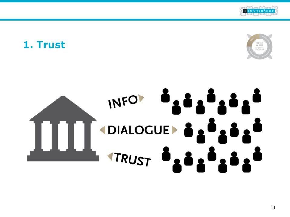 Tekst Generel side der bruges til tekst og evt. andet indhold. 1. Trust 11