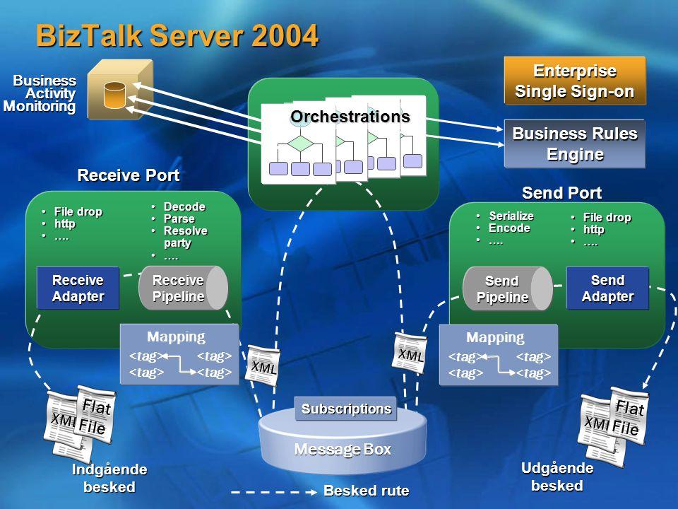 XML BizTalk Server 2004 Flat File XML Receive Adapter Receive Pipeline Send Adapter Send Pipeline XML XML Besked rute Indgående besked Udgående besked Orchestrations Business Rules Engine Message Box Subscriptions Receive Port Send Port Mapping File dropFile drop httphttp ….….