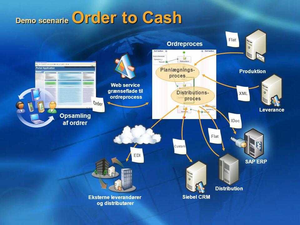 Demo scenarie Order to Cash Opsamling af ordrer Web service grænseflade til ordreprocess Ordreproces Planlægnings- proces Distributions- proces Produktion Leverance SAP ERP Distribution Siebel CRM Eksterne leverandører og distributører EDIXMLFlatIDoc Custom Flat
