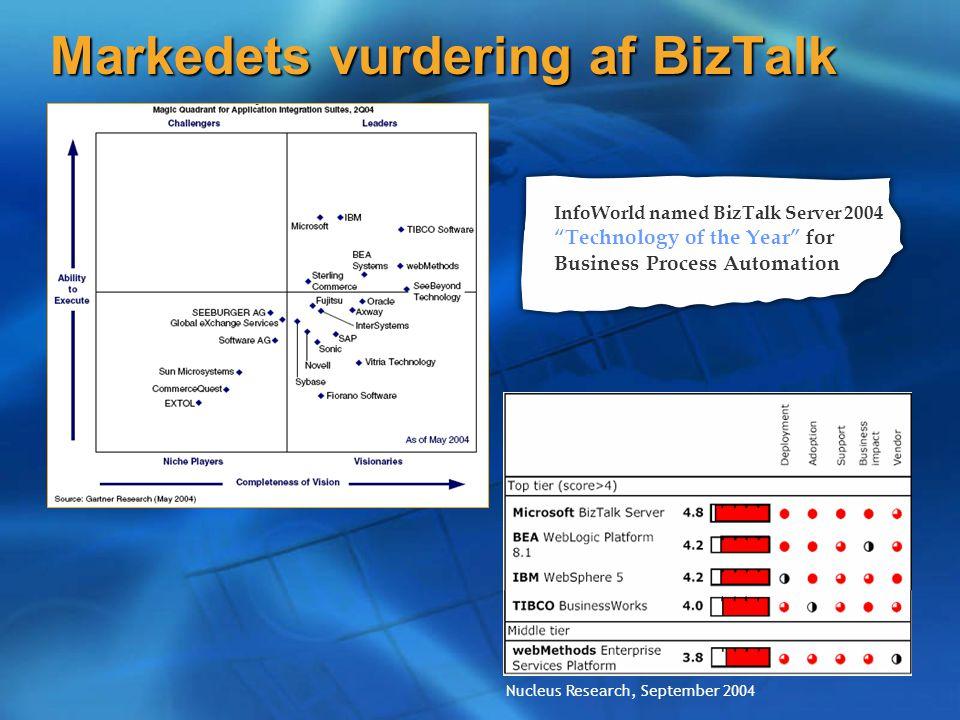Markedets vurdering af BizTalk Nucleus Research, September 2004 InfoWorld named BizTalk Server 2004 Technology of the Year for Business Process Automation